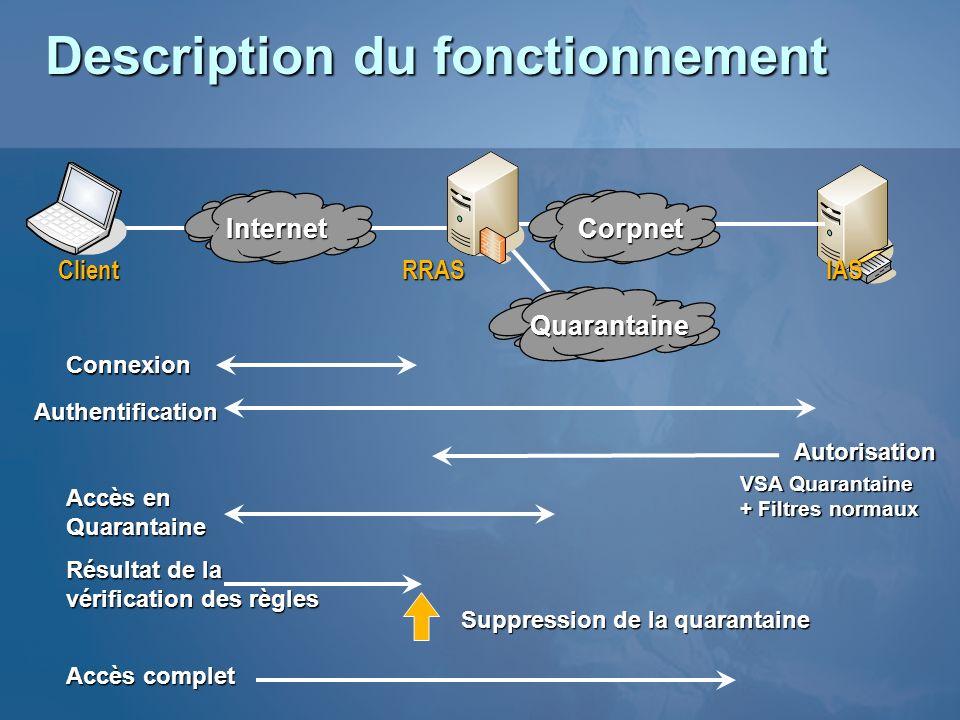 Connexion Authentification Autorisation VSA Quarantaine + Filtres normaux Résultat de la vérification des règles Suppression de la quarantaine Accès e