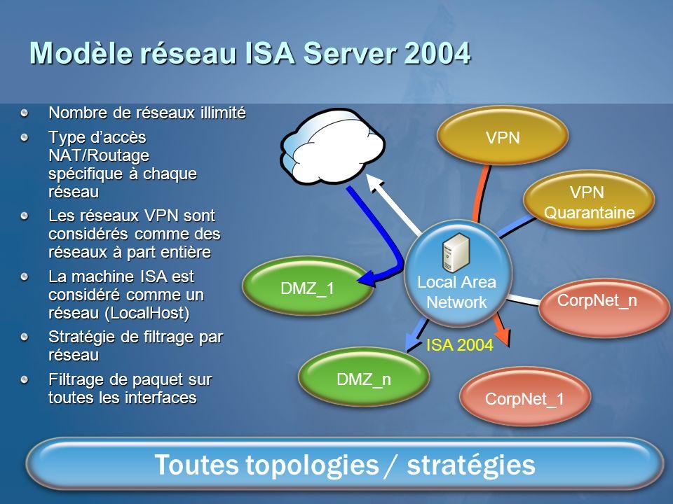 DMZ_1 Modèle réseau ISA Server 2004 Nombre de réseaux illimité Type daccès NAT/Routage spécifique à chaque réseau Les réseaux VPN sont considérés comm