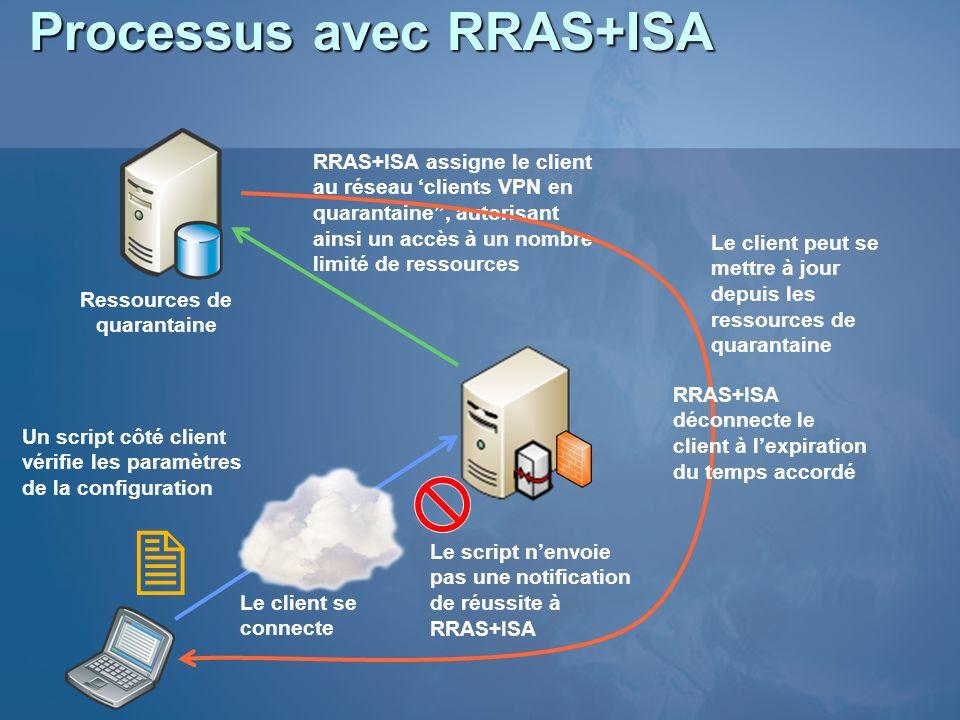 Processus avec RRAS+ISA Ressources de quarantaine Le client se connecte RRAS+ISA assigne le client au réseau clients VPN en quarantaine, autorisant ai