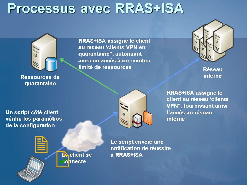 Processus avec RRAS+ISA Réseau interne Ressources de quarantaine Le client se connecte RRAS+ISA assigne le client au réseau clients VPN en quarantaine