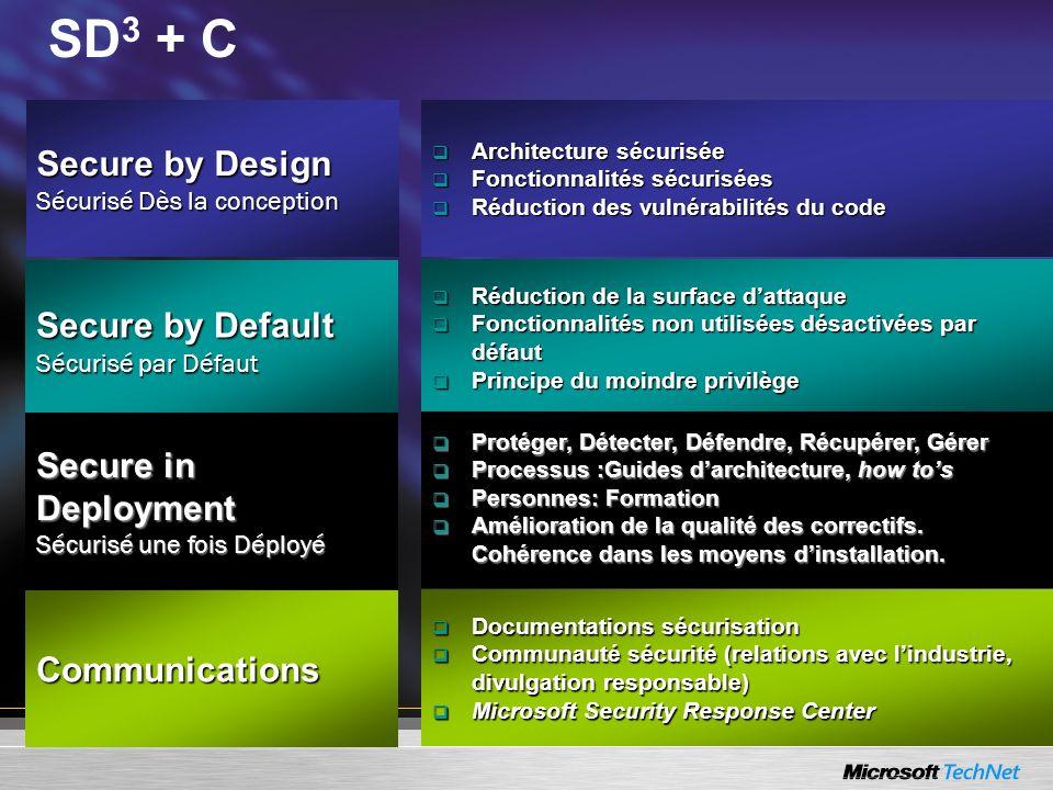 Documentations sécurisation Documentations sécurisation Communauté sécurité (relations avec lindustrie, divulgation responsable) Communauté sécurité (