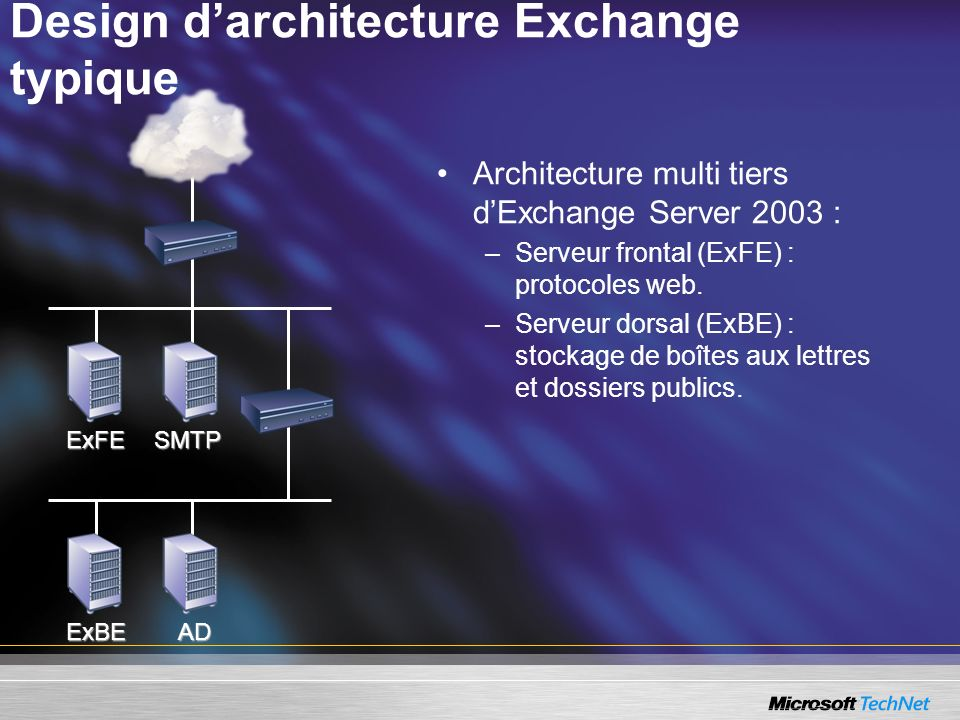 Design darchitecture Exchange typique ExFESMTP ExBEAD Architecture multi tiers dExchange Server 2003 : –Serveur frontal (ExFE) : protocoles web. –Serv
