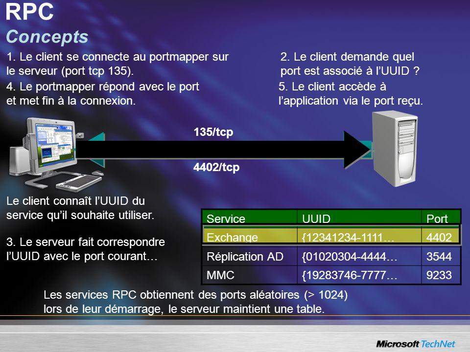 ServiceUUIDPort Exchange{12341234-1111…4402 Réplication AD{01020304-4444…3544 MMC{19283746-7777…9233 Les services RPC obtiennent des ports aléatoires (> 1024) lors de leur démarrage, le serveur maintient une table.