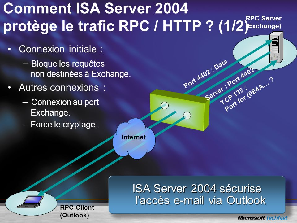 Comment ISA Server 2004 protège le trafic RPC / HTTP ? (1/2) RPC Server (Exchange) RPC Client (Outlook) TCP 135 : Port for {0E4A… ? Port 4402 : Data S