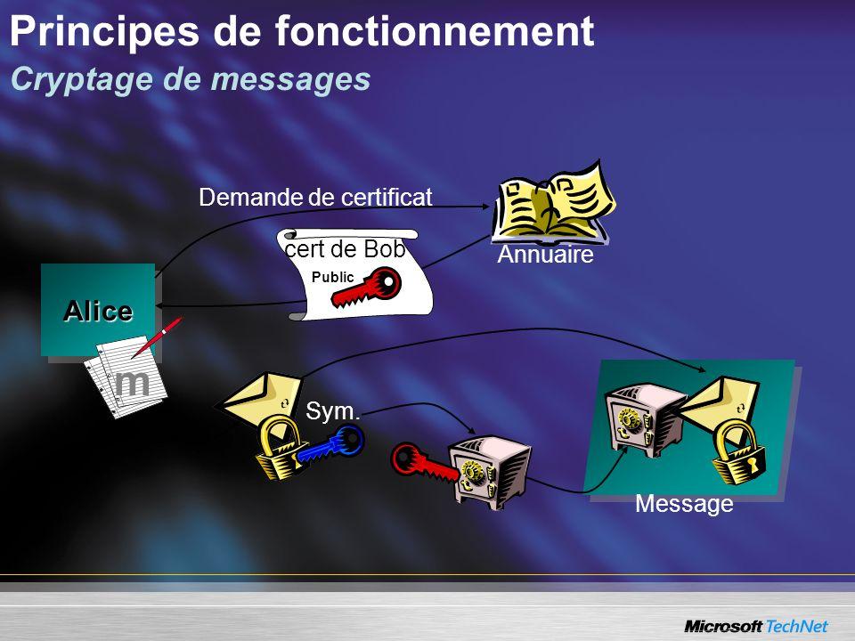 Principes de fonctionnement Cryptage de messages Message AliceAlice Annuaire m Sym. Demande de certificat cert de Bob Public