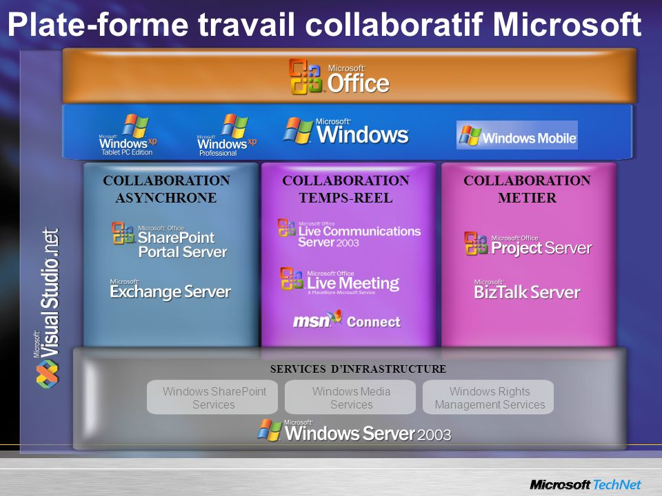 COLLABORATION ASYNCHRONE COLLABORATION TEMPS-REEL COLLABORATION METIER Plate-forme travail collaboratif Microsoft SERVICES DINFRASTRUCTURE Windows Sha