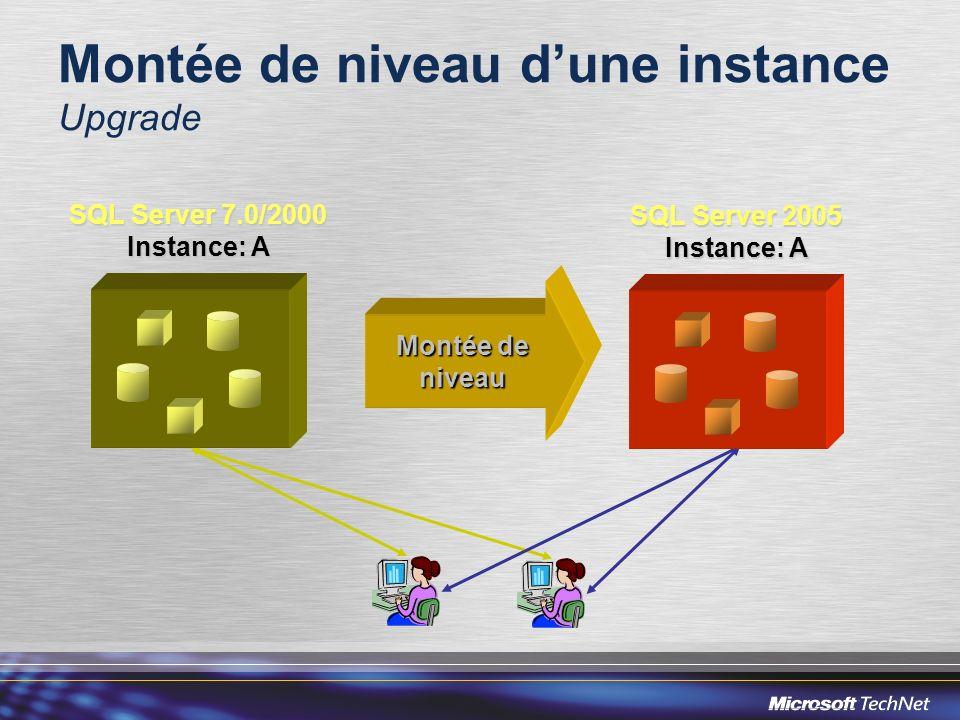 Montée de niveau dune instance Upgrade SQL Server 2005 Instance: A SQL Server 7.0/2000 Instance: A Montée de niveau