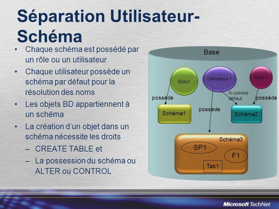 Séparation Utilisateur- Schéma Chaque schéma est possédé par un rôle ou un utilisateur Chaque utilisateur possède un schéma par défaut pour la résolut