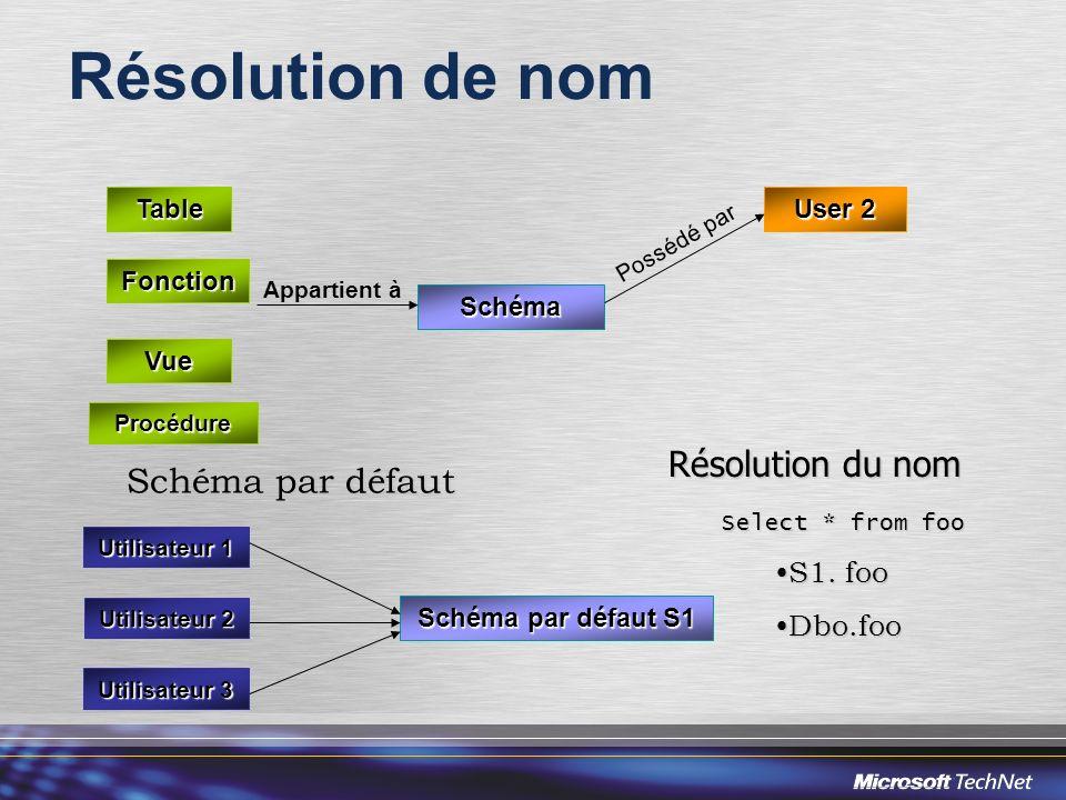 Appartient à Résolution de nom Schéma Table Vue Procédure Fonction User 2 Possédé par Schéma par défaut Utilisateur 1 Schéma par défaut S1 Utilisateur