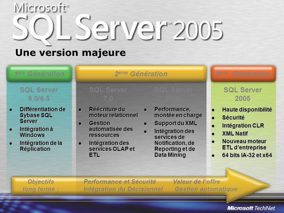 Ladministration au quotidien Des outils optimisés SQL Server Management Studio Plan de maintenance graphiques (utilisation du moteur SSIS) Améliorations au niveau de la sauvegarde / restauration Restauration de fichiers et de pages en ligne Opérations en ligne Protection contre les erreurs (Cliché de BD ou « Snapshot ») Administration Mais aussi : Vues dynamiques (sys.dm_*) clause ATTACH_REBUILD_LOG procédure sp_create_plan_guide paramètre AUTO_UPDATE_STATISTICS_ASYNC fichiers de paramétrage XML pour lutilitaire bcp Nouveautés 2005