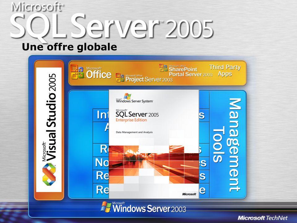 Applications distribuées Service Broker Réplication Web Services Administration Nouveautés 2005