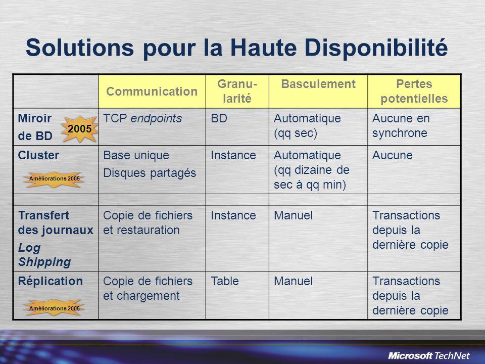 Solutions pour la Haute Disponibilité Communication Granu- larité BasculementPertes potentielles Miroir de BD TCP endpointsBDAutomatique (qq sec) Aucu