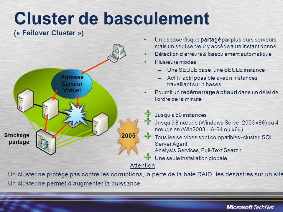 Un espace disque partagé par plusieurs serveurs, mais un seul serveur y accède à un instant donné Détection derreurs & basculement automatique Plusieu