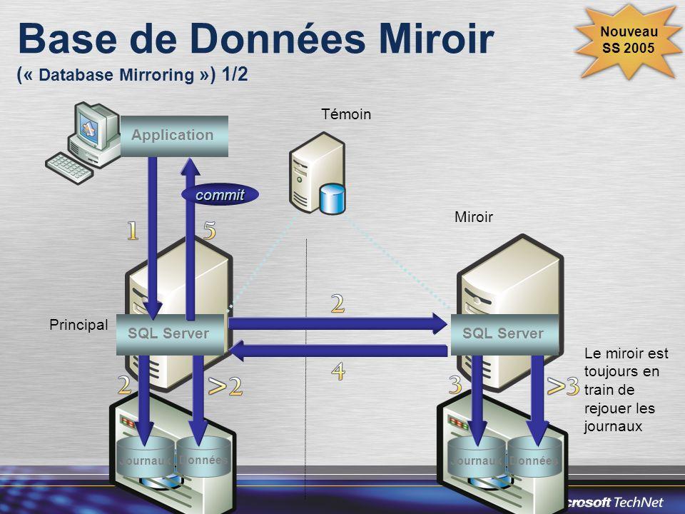 Base de Données Miroir (« Database Mirroring ») 1/2 Miroir Principal Témoin Données Journaux Nouveau SS 2005 Le miroir est toujours en train de rejoue