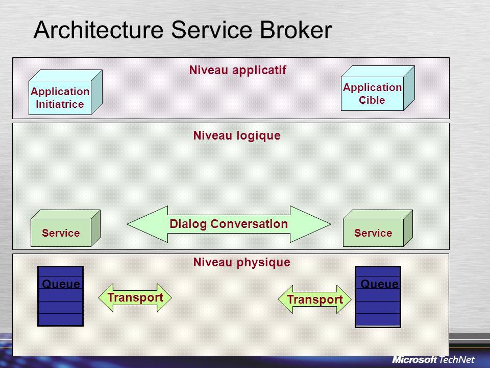 Architecture Service Broker Application Initiatrice Application Cible Service Dialog Conversation Queue Transport Queue Niveau applicatif Niveau logiq