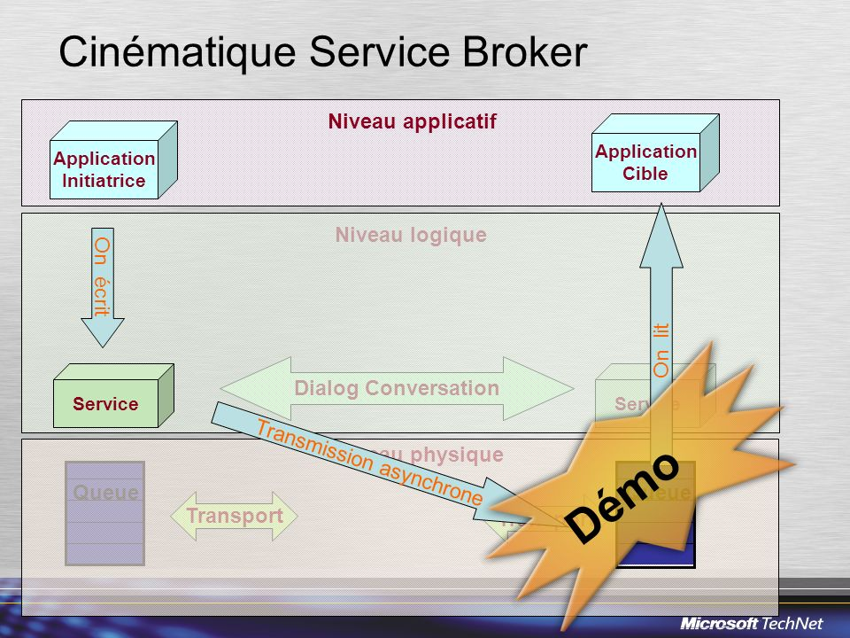 Niveau logique Niveau physique Service Dialog Conversation Transport Queue Cinématique Service Broker Application Initiatrice Application Cible Servic