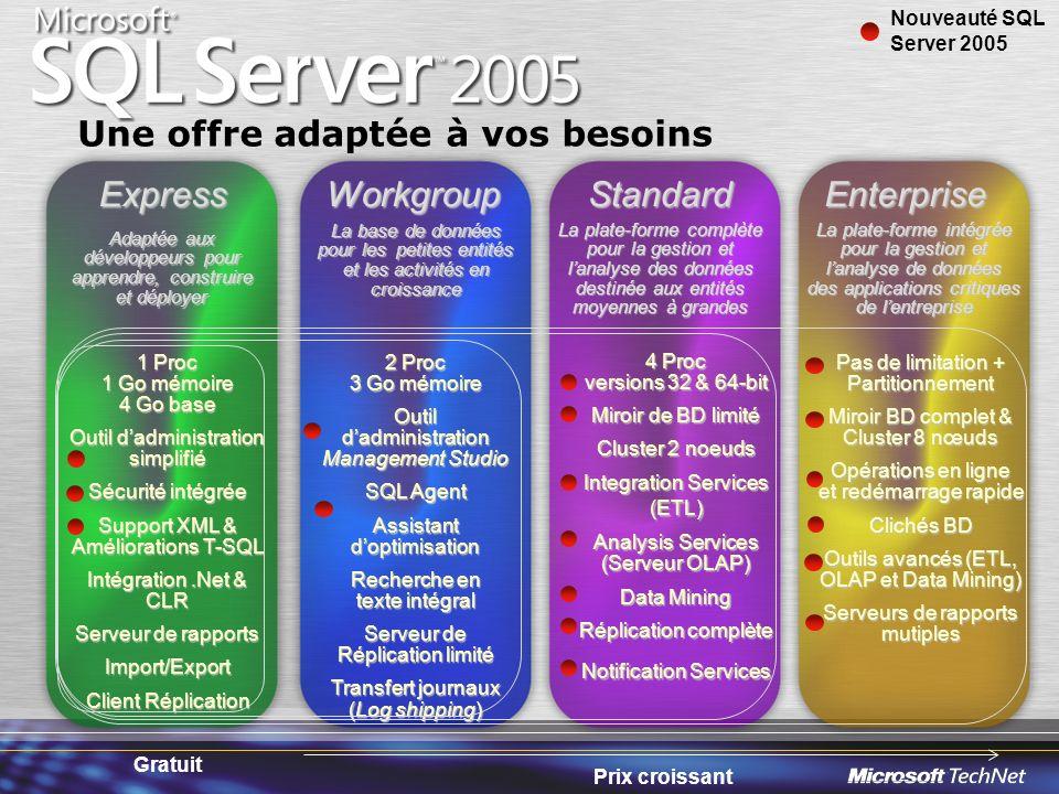 SQL Service Broker Services et environnement de programmation pour construire des applications réparties fiables asynchrones Apporte une nouvelle infrastructure de communications –Dialogues (conversations) bidirectionnelles –Livraison fiable vers des queues locales et distantes –Exactement une livraison –Pas besoin du commit à 2 phases du DTC –Préserve lordre des messages, même dans des tx séparées –Messages volumineux jusquà 2 GB – fragmentés –Pas de dépendance sur MSMQ APP 1 SQL Engine APP 2