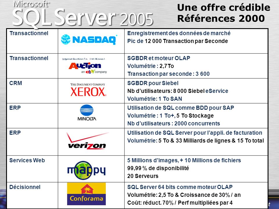 IBM a été dépassé en 2003 Oracle 42% 2003 SQL Server 24% Other 12% IBM 22% Windows 51% Growth & Shares Non-mainframe DB ($5.4B) Growth & Shares 2004 Oracle 43% SQL Server 26% IBM 20% Other 11% +18% * +15% * +2% * Growth & Shares Non-mainframe DB ($5.4B) Growth & Shares 2004 Oracle 43% SQL Server 26% IBM 20% Other 11% Oracle 42% 2003 SQL Server 24% Other 12% IBM 22% +18%* +15%* +2%* IBM a été dépassé en 2003 Le marché des SGBD en 2004 Source: Gartner Windows est la plateforme leader pour les SGBD By OS Platform Non-mainframe DB ($6 Bil) By OS Platform Unix/Linux 49% SQL Server domine sur Windows Windows Database Market ($3.1 Bil) Oracle 25% SQL Server 51% IBM 16% Other 8% *Les pourcentages reflètent des augmentations de parts de marché