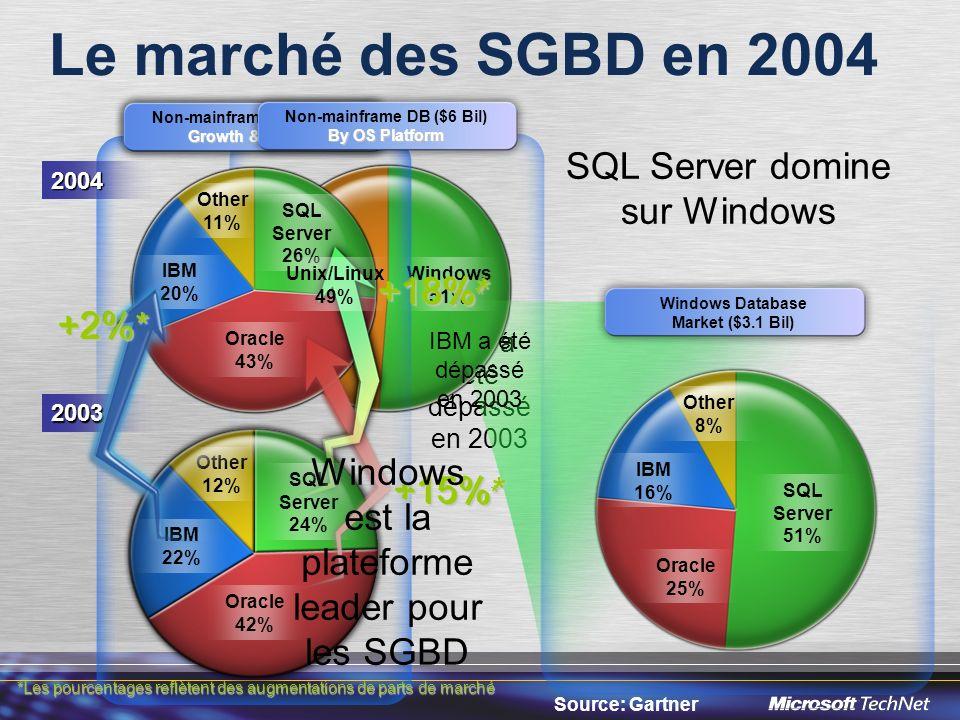 Le choix dans laccès aux données T-SQL XML CLR Accès par calcul et par.Net Accès relationnel Accès semi- structuré