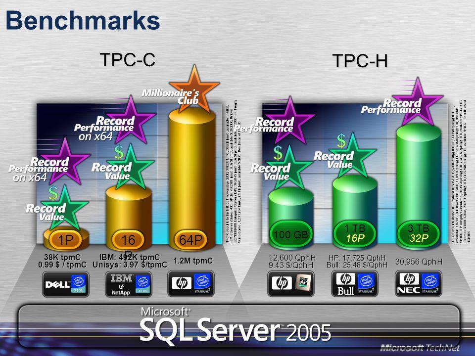 Redémarrage rapide (« fast recovery ») SQL Server 2000 –La base est accessible après avoir rejouée les transactions validées et défait les transactions non validées.