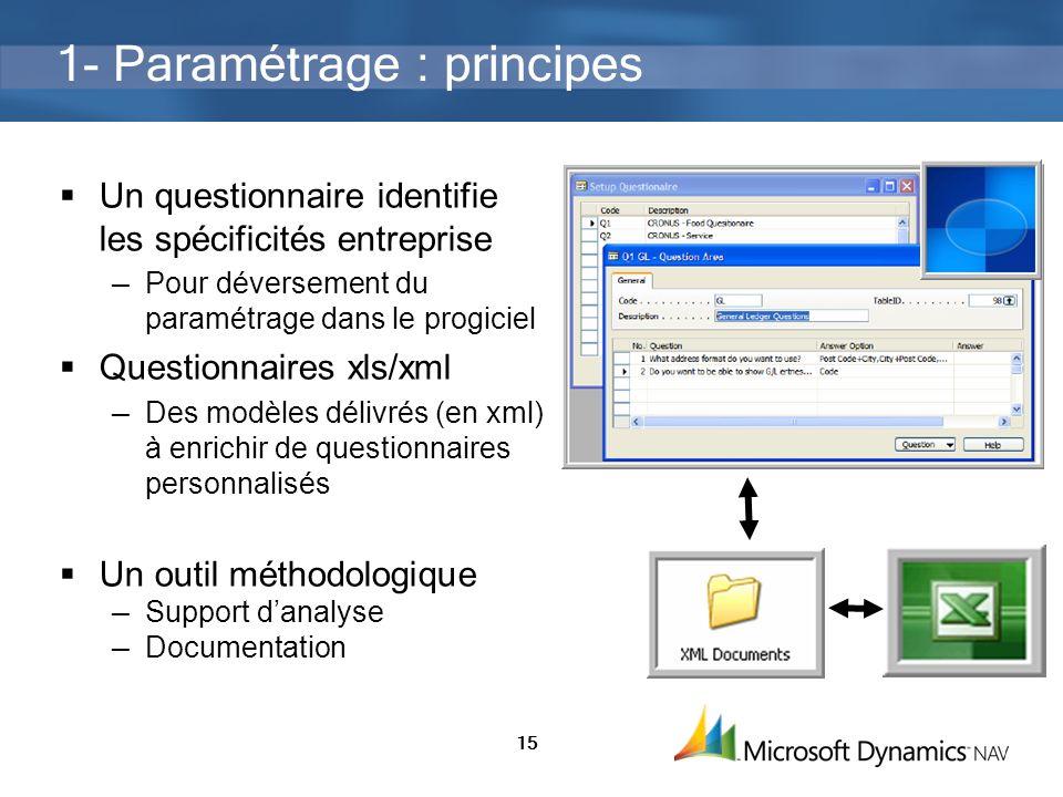 15 1- Paramétrage : principes Un questionnaire identifie les spécificités entreprise Pour déversement du paramétrage dans le progiciel Questionnaires
