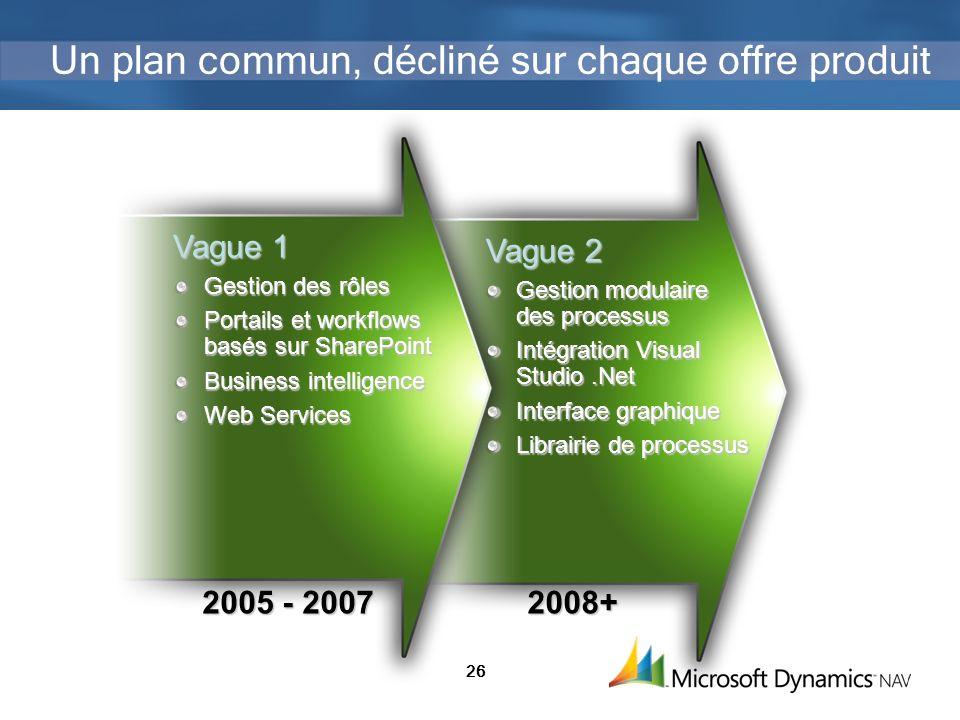 26 Un plan commun, décliné sur chaque offre produit Vague 1 Gestion des rôles Portails et workflows basés sur SharePoint Business intelligence Web Ser