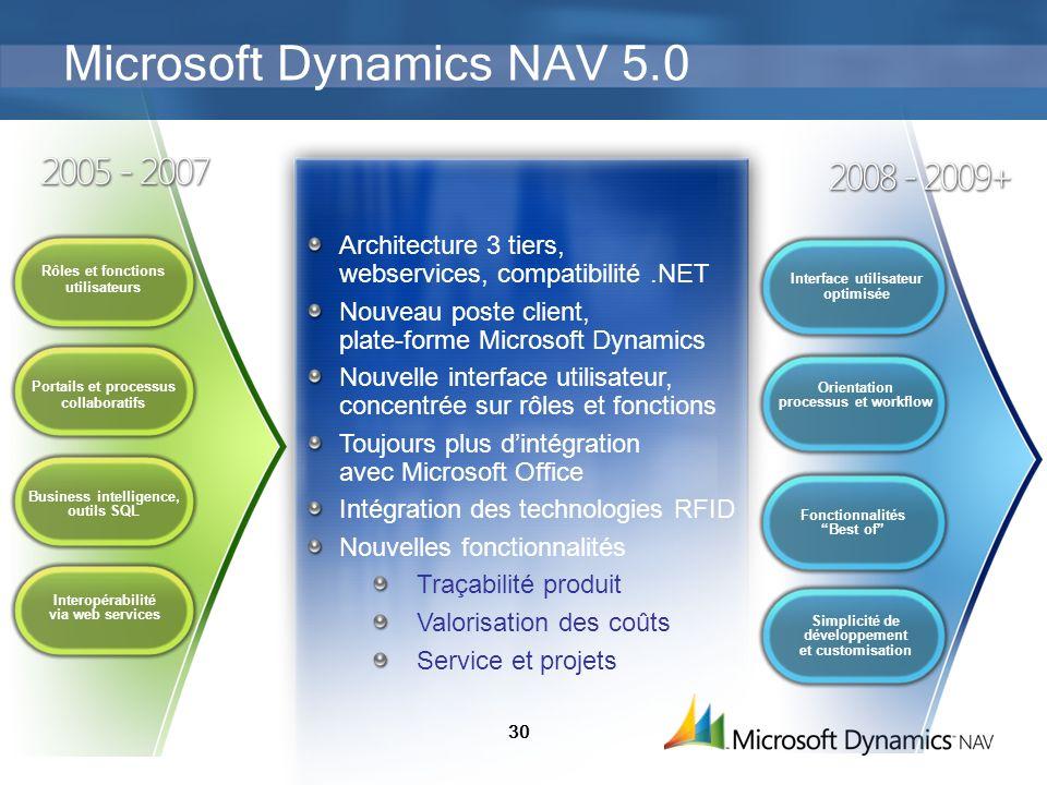 30 Microsoft Dynamics NAV 5.0 Architecture 3 tiers, webservices, compatibilité.NET Nouveau poste client, plate-forme Microsoft Dynamics Nouvelle inter