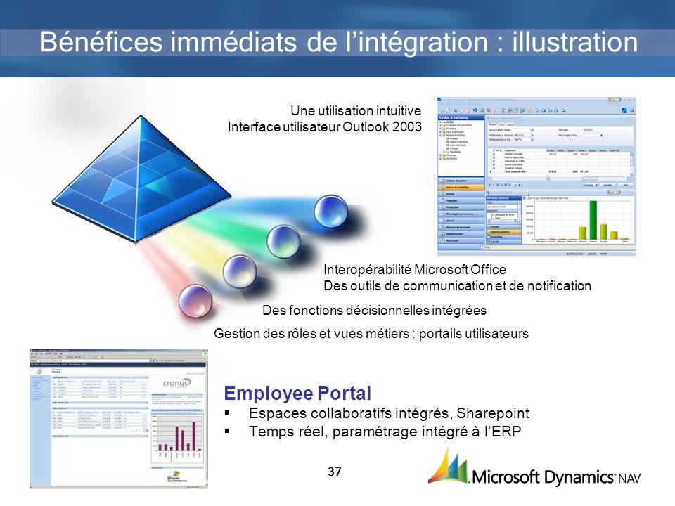 37 Bénéfices immédiats de lintégration : illustration Interopérabilité Microsoft Office Des outils de communication et de notification Une utilisation