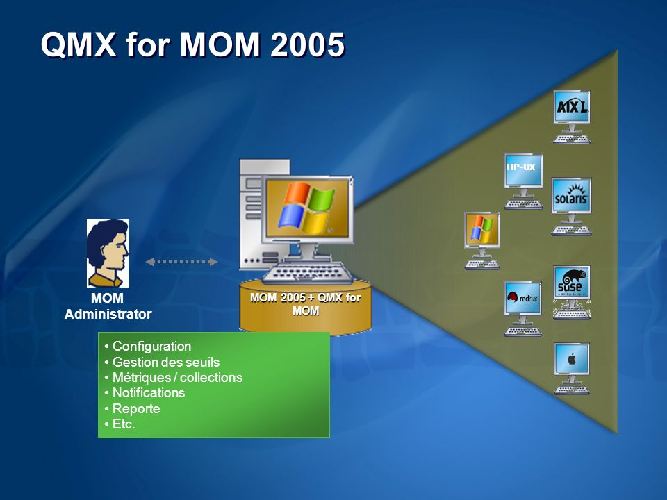 QMX for MOM 2005 MOM 2005 + QMX for MOM MOM Administrator HP-UX Configuration Gestion des seuils Métriques / collections Notifications Reporte Etc.