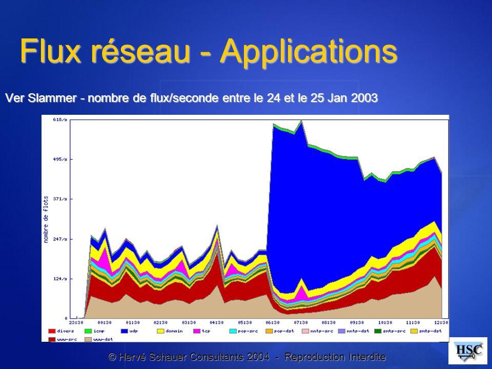 © Hervé Schauer Consultants 2004 - Reproduction Interdite Flux réseau - Applications Ver Slammer - nombre de flux/seconde entre le 24 et le 25 Jan 200