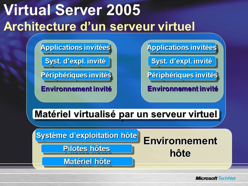 Virtual Server 2005 Architecture dun serveur virtuel Environnement hôte Système dexploitation hôte Pilotes hôtes Matériel hôte Matériel virtualisé par un serveur virtuel Environnement invité Applications invitées Syst.