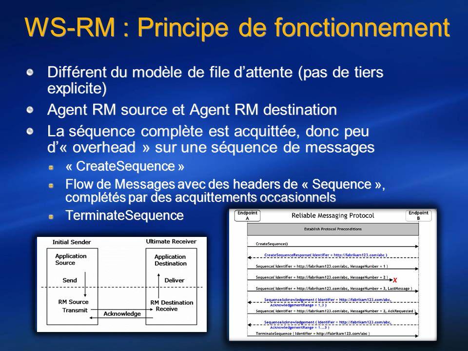 WS-RM : Principe de fonctionnement Différent du modèle de file dattente (pas de tiers explicite) Agent RM source et Agent RM destination La séquence c