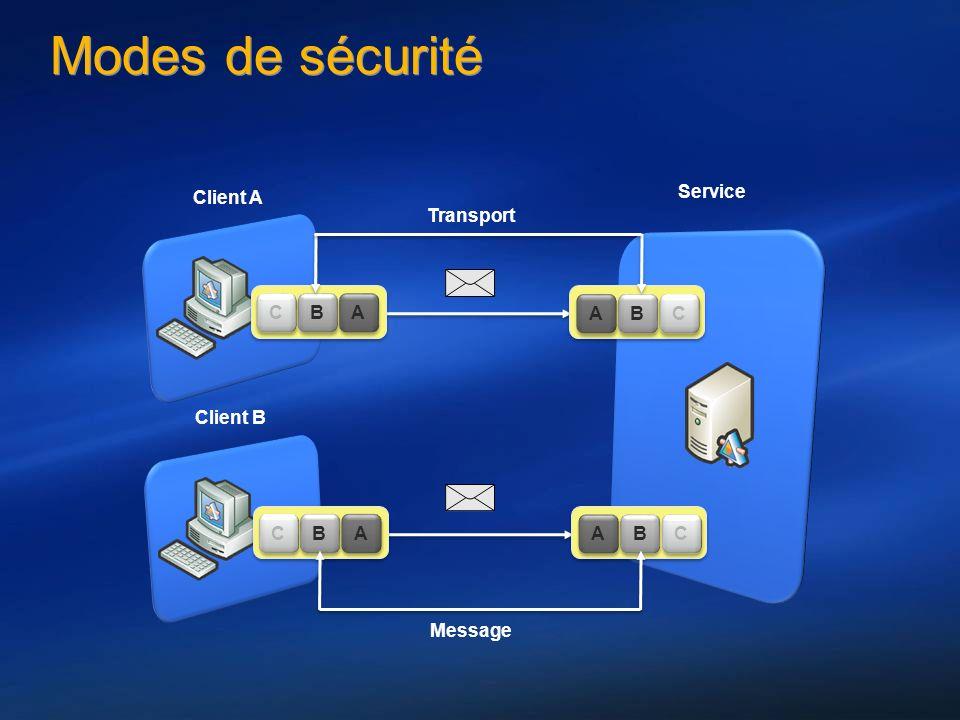 Modes de sécurité Client A Service B B A A C C A A C C B B Client B B B A A C C A A C C B B Transport Message