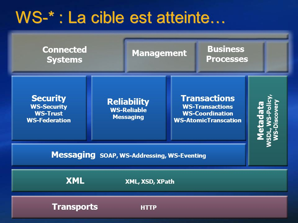 Dans la vraie vie… W3C Simple Object Access Protocol (SOAP) 1.2 W3C Web Service Description Language (WSDL) 1.1 Asynchronisme (et routage des messages) W3C WS-Addressing (W3C Member Submission 10 August 2004) Transmission de pièces jointes (et encodage/optimisation) W3C SOAP Message Transfer Optimization Mechanism (MTOM) W3C XML-binary Optimized Packaging (XOP) 1.0 Fiabilité des échanges OASIS Web Services Reliable Messaging (WS-ReliableMessaging) Sécurité du message OASIS Web Services Security: SOAP Message Security 1.0 (WS- Security) W3C Simple Object Access Protocol (SOAP) 1.2 W3C Web Service Description Language (WSDL) 1.1 Asynchronisme (et routage des messages) W3C WS-Addressing (W3C Member Submission 10 August 2004) Transmission de pièces jointes (et encodage/optimisation) W3C SOAP Message Transfer Optimization Mechanism (MTOM) W3C XML-binary Optimized Packaging (XOP) 1.0 Fiabilité des échanges OASIS Web Services Reliable Messaging (WS-ReliableMessaging) Sécurité du message OASIS Web Services Security: SOAP Message Security 1.0 (WS- Security)