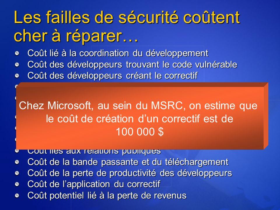 Les failles de sécurité coûtent cher à réparer… Coût lié à la coordination du développement Coût des développeurs trouvant le code vulnérable Coût des