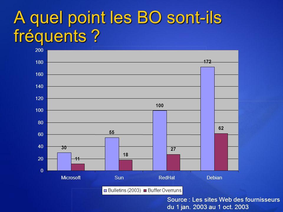 A quel point les BO sont-ils fréquents ? Source : Les sites Web des fournisseurs du 1 jan. 2003 au 1 oct. 2003 30 55 100 172 11 18 27 62 0 20 40 60 80