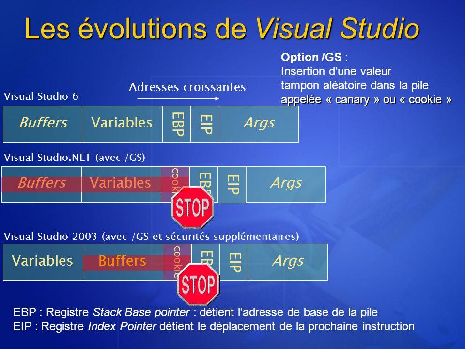 Les évolutions de Visual Studio Adresses croissantes BuffersVariables EBP EIP Args Visual Studio 6 BuffersVariables EBP EIP Args cookie Visual Studio.