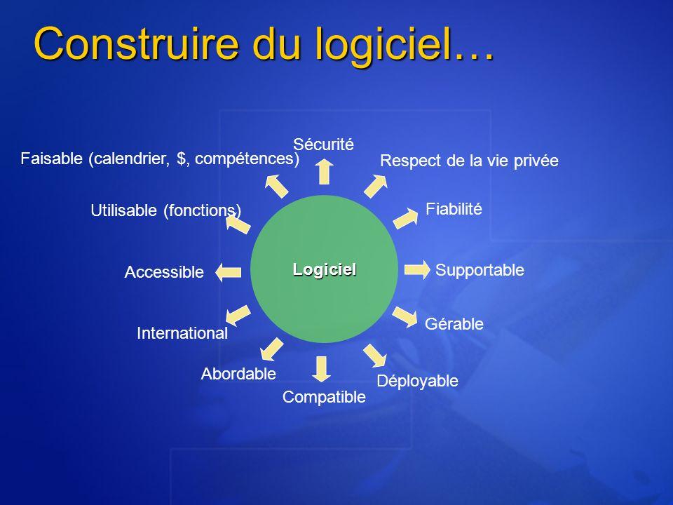 Construire du logiciel… Logiciel Sécurité Respect de la vie privée Fiabilité Supportable Gérable Déployable Compatible Abordable International Accessi