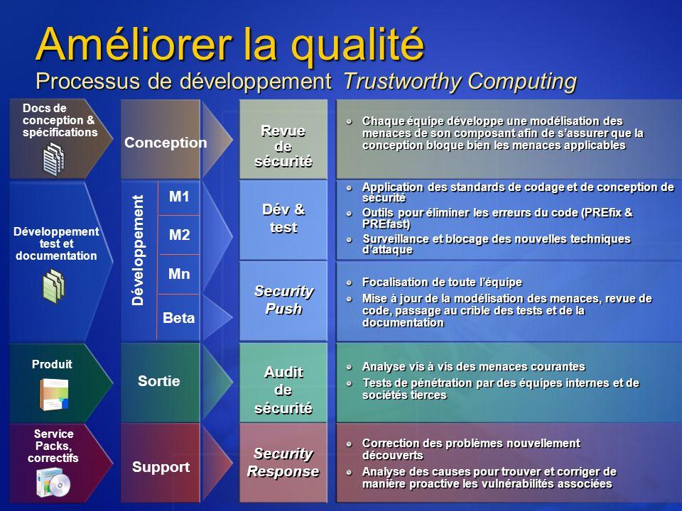 Améliorer la qualité Processus de développement Trustworthy Computing M1 M2 Mn Beta Conception Développement Sortie Support Revue de sécurité Chaque é