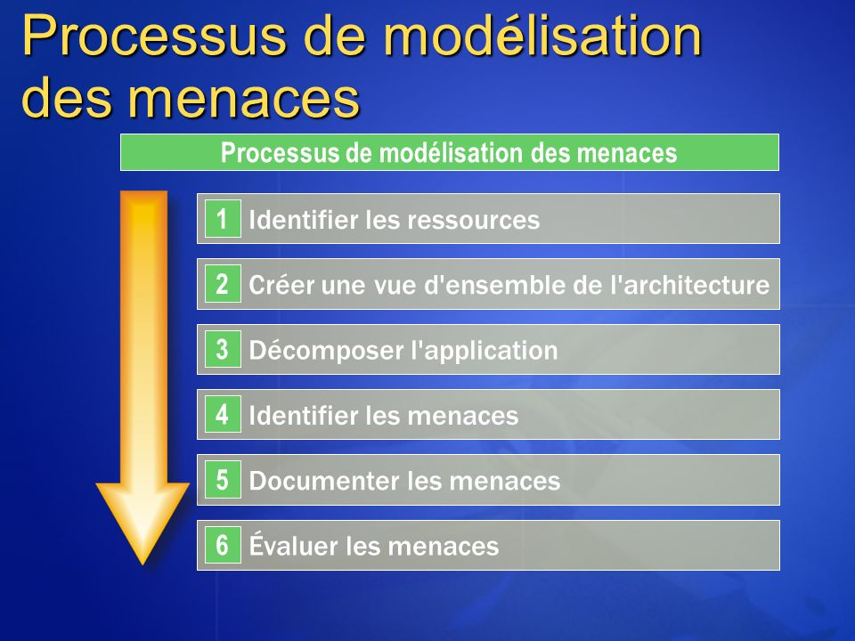 Processus de mod é lisation des menaces Identifier les ressources 1 Créer une vue d'ensemble de l'architecture 2 Décomposer l'application 3 Identifier