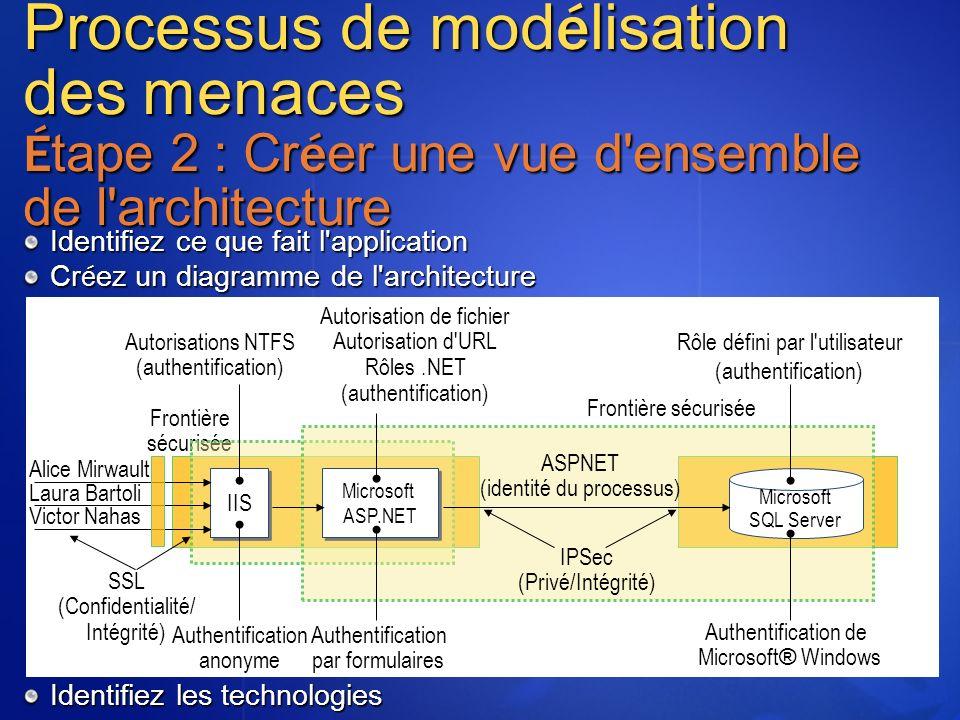 Processus de mod é lisation des menaces É tape 2 : Cr é er une vue d'ensemble de l'architecture Identifiez ce que fait l'application Cr é ez un diagra