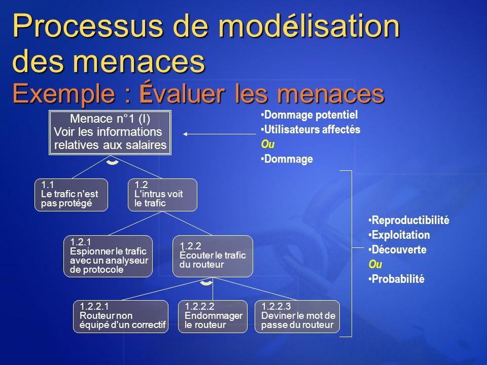 Processus de mod é lisation des menaces Exemple : É valuer les menaces Menace n°1 (I) Voir les informations relatives aux salaires 1.1 Le trafic n'est