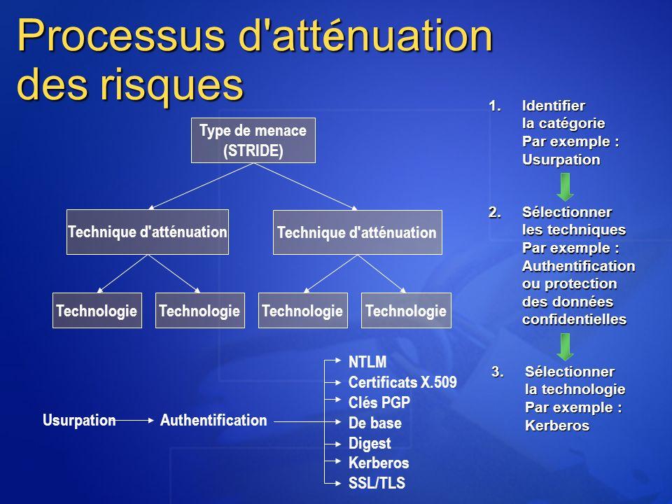 Processus d'att é nuation des risques Type de menace (STRIDE) Technique d'atténuation Technologie UsurpationAuthentification NTLM Certificats X.509 Cl