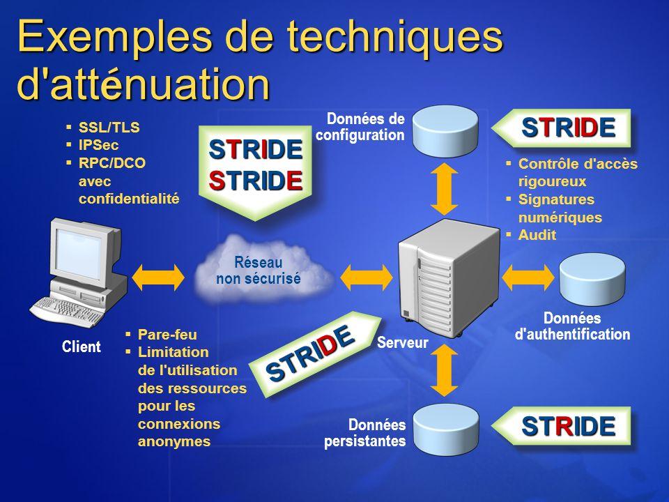 Exemples de techniques d'att é nuation Client Serveur Données persistantes Données d'authentification Données de configuration STRIDE SSL/TLS IPSec RP