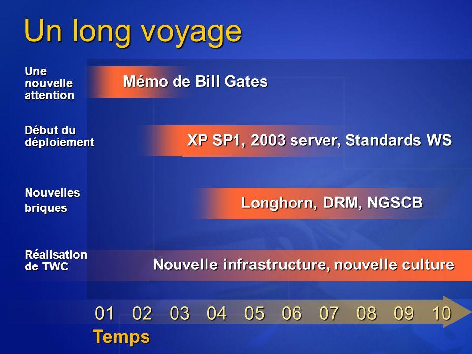 Un long voyage 01020304050607080910 Nouvelle infrastructure, nouvelle culture Réalisation de TWC Mémo de Bill Gates Une nouvelle attention XP SP1, 200