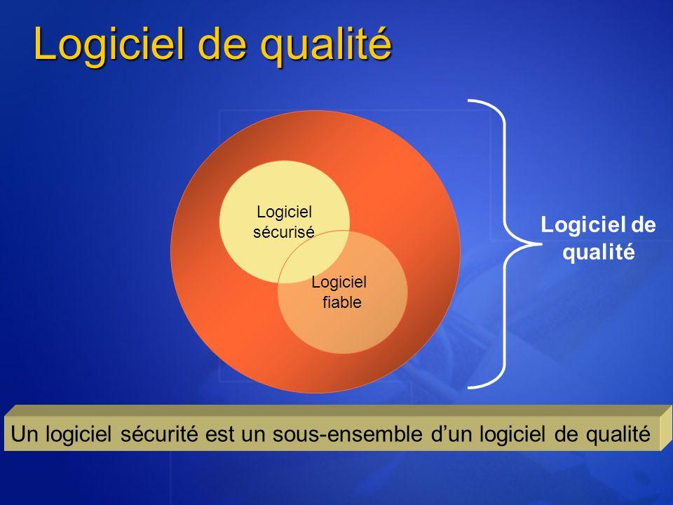 Logiciel de qualité Logiciel sécurisé Logiciel fiable Logiciel de qualité Un logiciel sécurité est un sous-ensemble dun logiciel de qualité