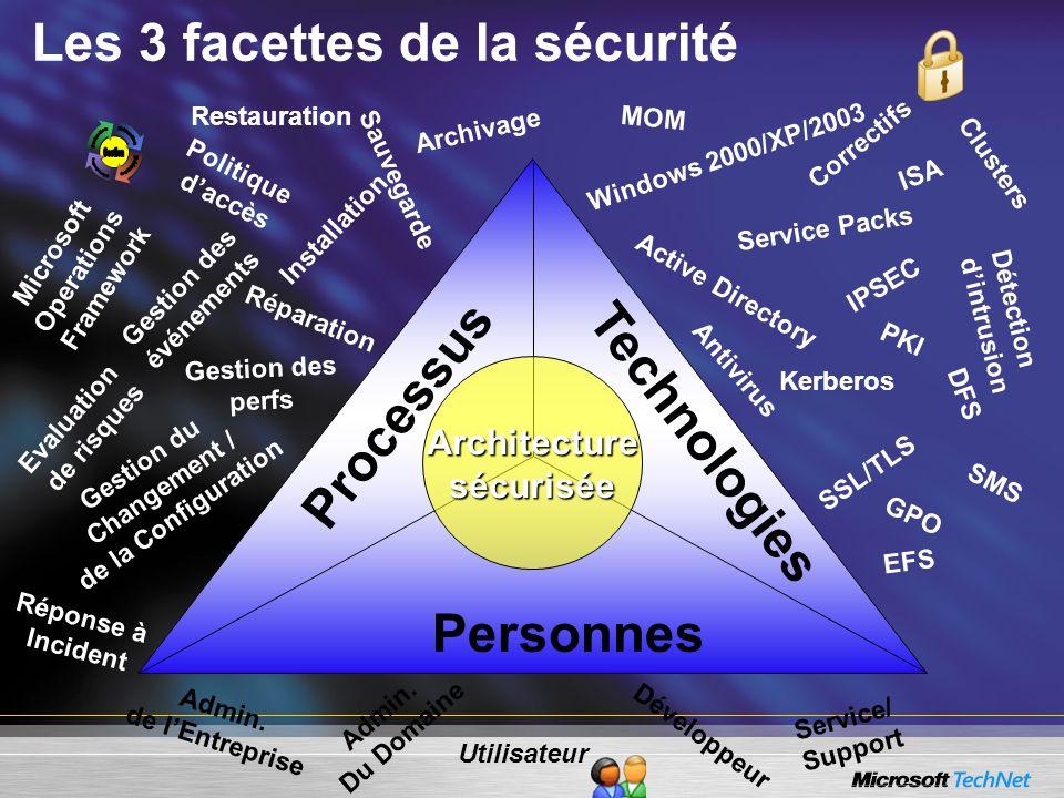 Les 3 facettes de la sécurité Architecture sécurisée Technologies Windows 2000/XP/2003 Active Directory Service Packs Correctifs IPSEC Kerberos PKI DF