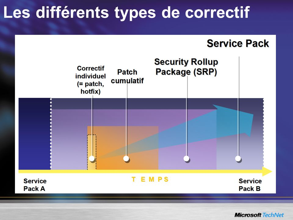 Dimensionnement du serveur WSUS Jusquà 500 clients MinimumRecommandé Processeur750 MHz1 GHz ou + RAM512 Mo1 Go Base de donnéesMSDEMSDE/WMSDE De 500 à 15 000 clients MinimumRecommandé Processeur1 GHz ou +Biprocesseurs à 3 GHz ou + (2 processeurs pour plus de 10 000 clients) RAM1 Go1 GB Base de donnéesWMSDE / SQL Server 2000 SP3a et +