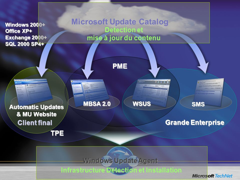 Microsoft Update Catalog Windows 2000+ Office XP+ Exchange 2000+ SQL 2000 SP4+ Client final Grande Enterprise PME TPE Windows Update Agent WSUS SMS Au