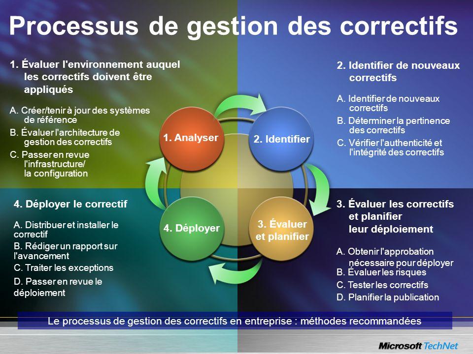 1. Évaluer l'environnement auquel les correctifs doivent être appliqués A. Créer/tenir à jour des systèmes de référence B. Évaluer l'architecture de g
